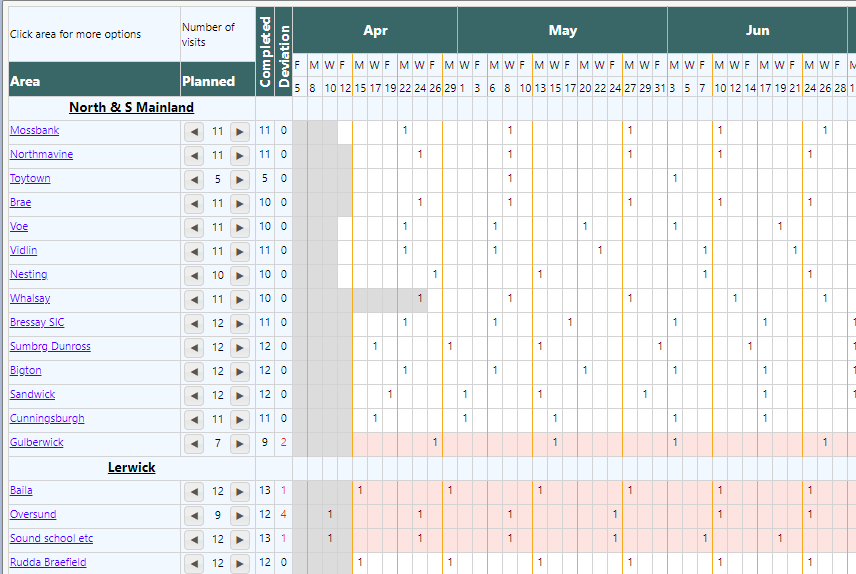 An overview with many tasks split into groups showing projected visit dates for each task