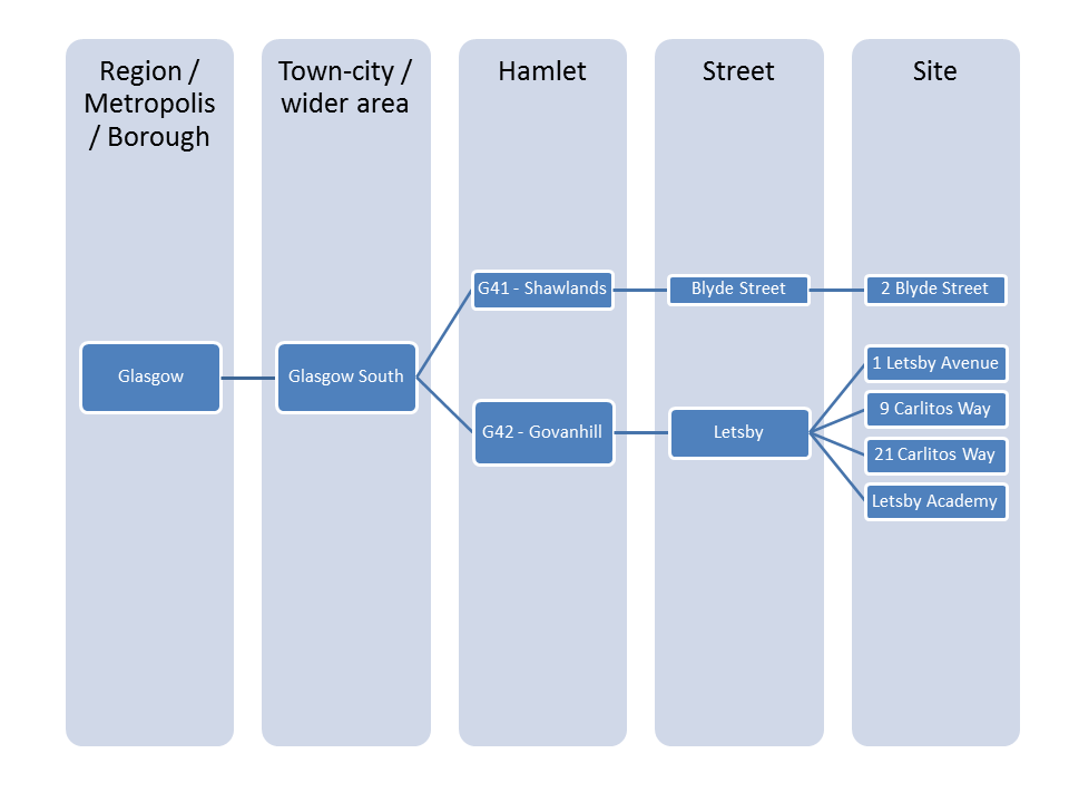 A diagram showing how sites are stored within Groundleader